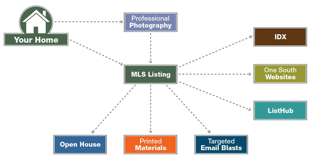 Syndication of Listings
